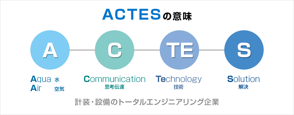 ACTESの意味
